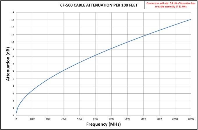 CF-500 Attenuation Chart