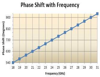 Ka-Band Phase Shifters - Phase Shift Chart
